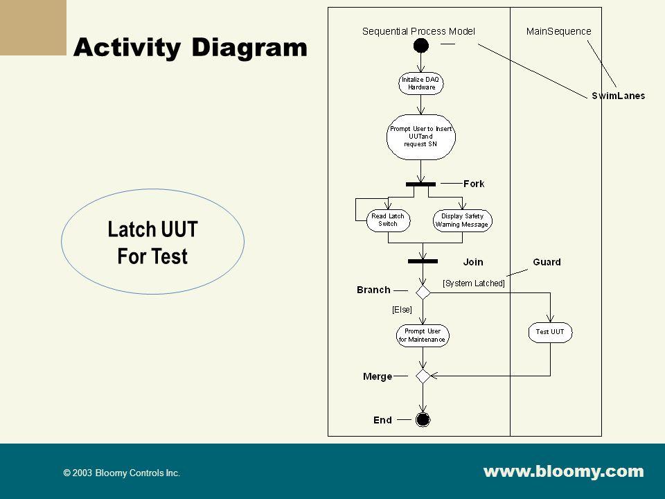 www.bloomy.com © 2003 Bloomy Controls Inc. Activity Diagram Latch UUT For Test