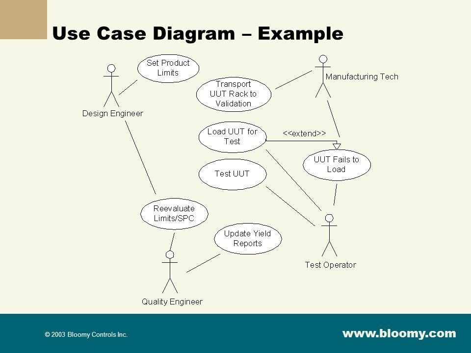 www.bloomy.com © 2003 Bloomy Controls Inc. Use Case Diagram – Example