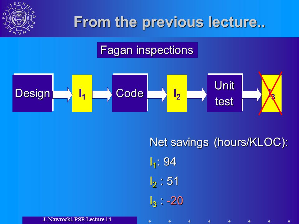 J.Nawrocki, PSP, Lecture 14 Summary Testing is a destructive activity.