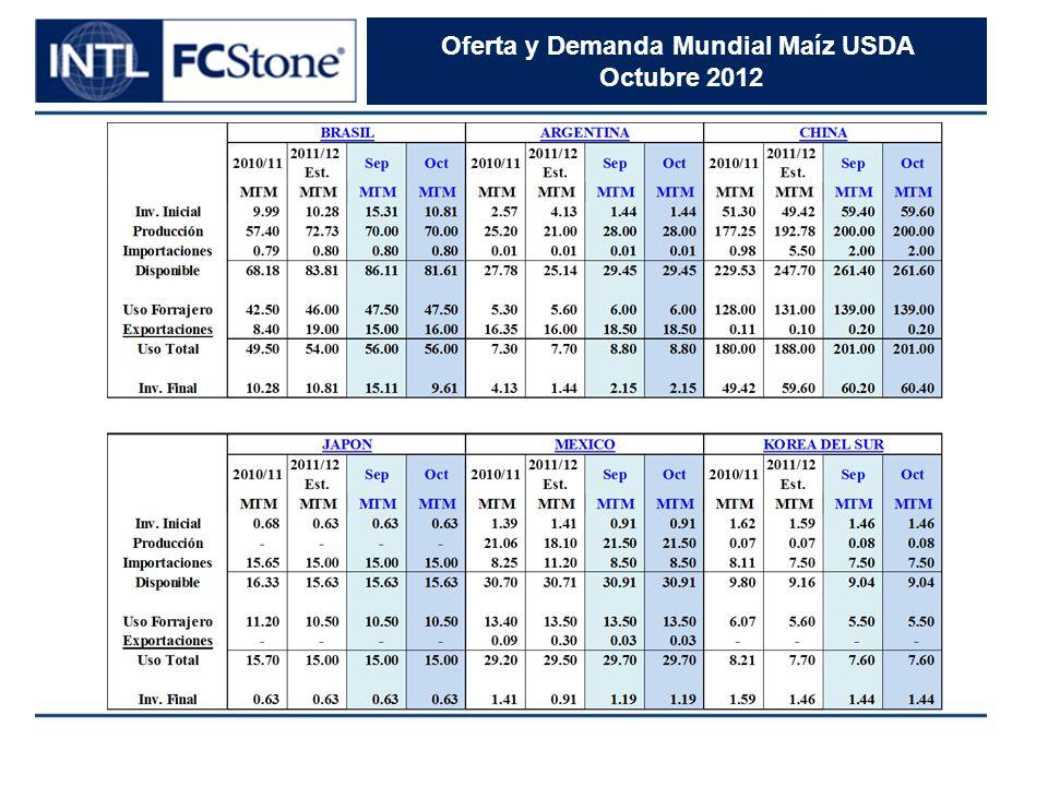 Oferta y Demanda Mundial Maíz USDA Octubre 2012