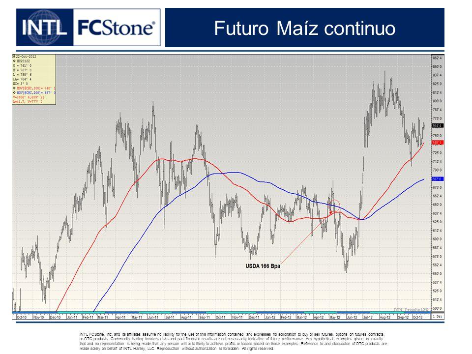 Futuro Maíz continuo INTL FCStone, Inc.