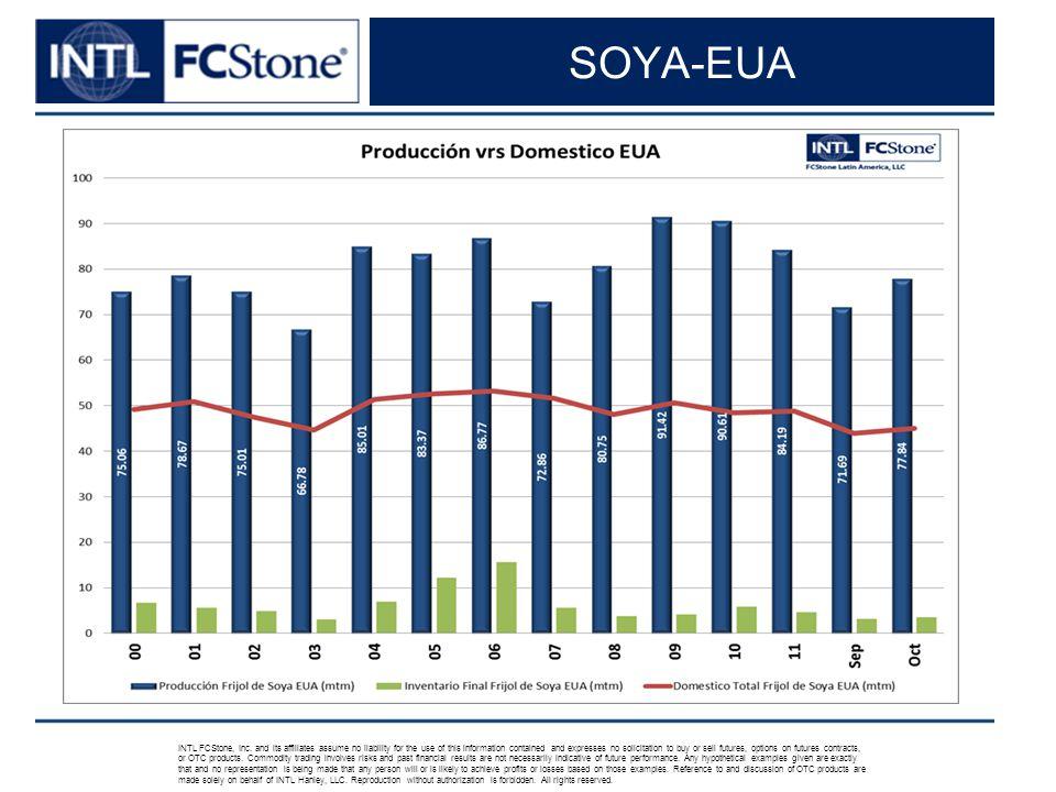 SOYA-EUA INTL FCStone, Inc.