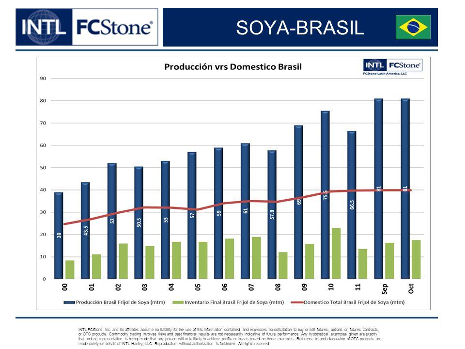 SOYA-BRASIL INTL FCStone, Inc.