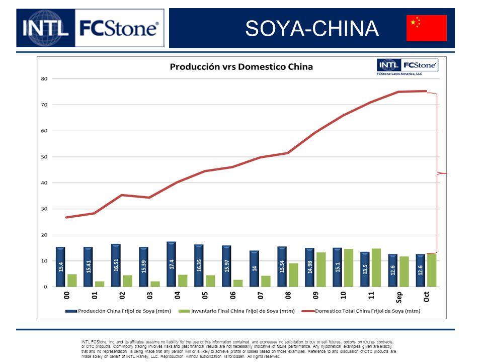 SOYA-CHINA INTL FCStone, Inc.