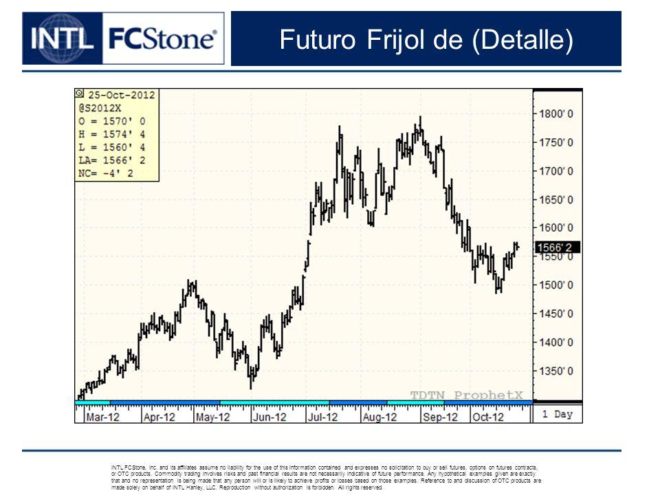 Futuro Frijol de (Detalle) INTL FCStone, Inc.
