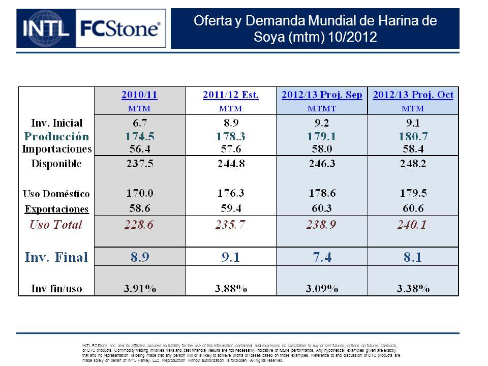 Oferta y Demanda Mundial de Harina de Soya (mtm) 10/2012 INTL FCStone, Inc.