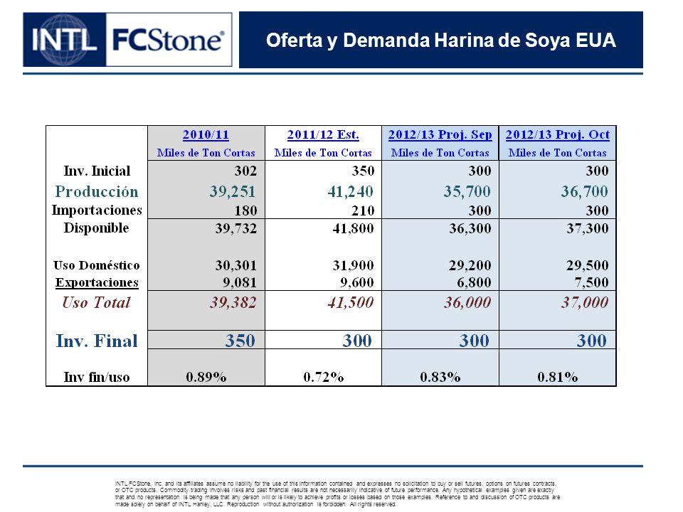 Oferta y Demanda Harina de Soya EUA INTL FCStone, Inc.