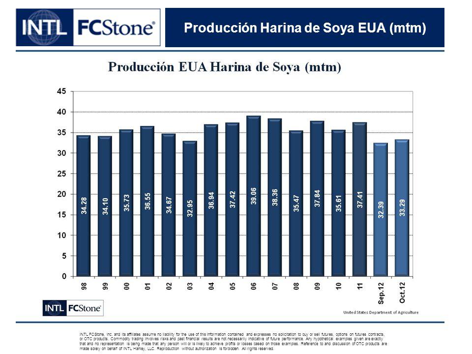 Producción Harina de Soya EUA (mtm) INTL FCStone, Inc.