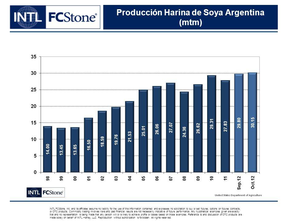 Producción Harina de Soya Argentina (mtm) INTL FCStone, Inc.