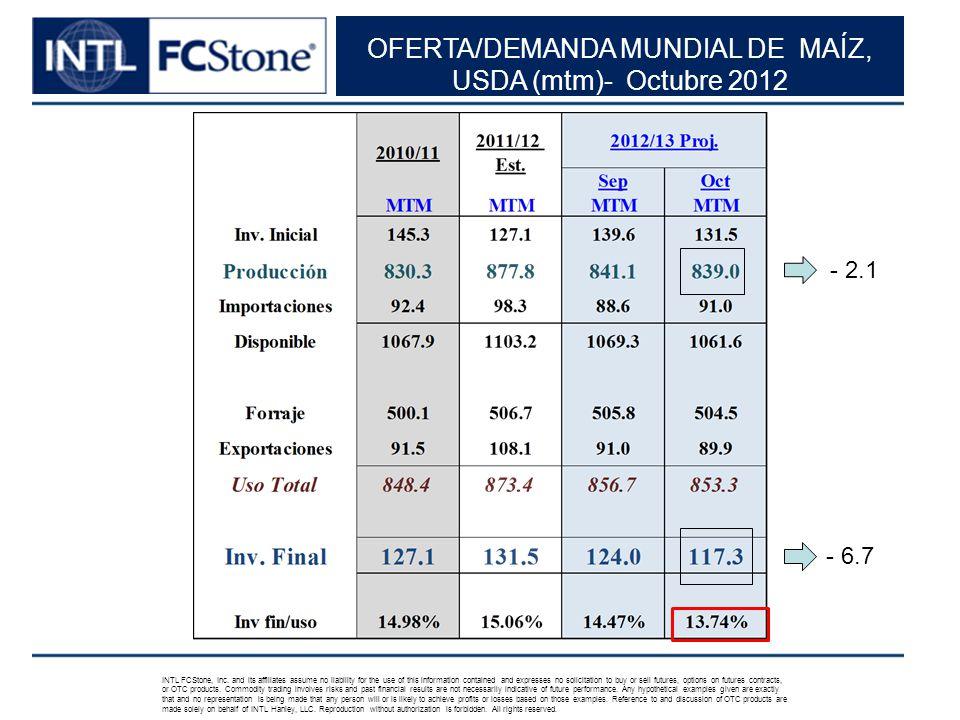 OFERTA/DEMANDA MUNDIAL DE MAÍZ, USDA (mtm)- Octubre 2012 INTL FCStone, Inc.