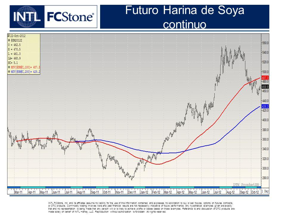 Futuro Harina de Soya continuo INTL FCStone, Inc.