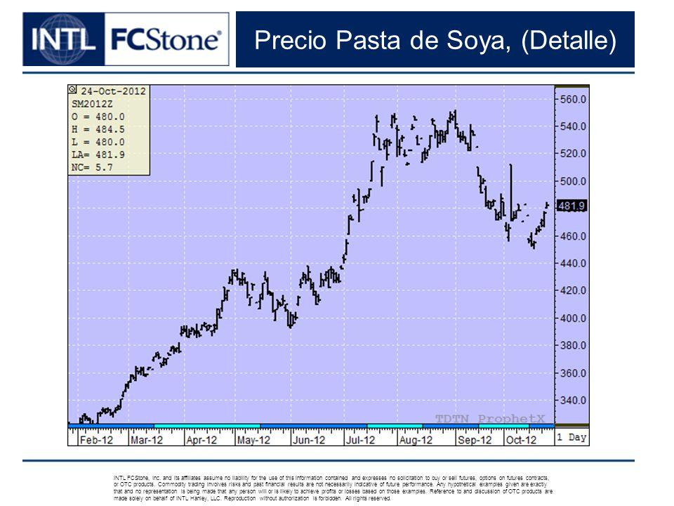 Precio Pasta de Soya, (Detalle) INTL FCStone, Inc.