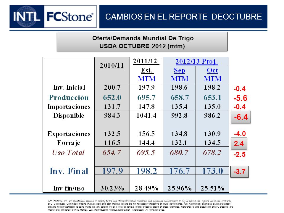 CAMBIOS EN EL REPORTE DEOCTUBRE INTL FCStone, Inc.