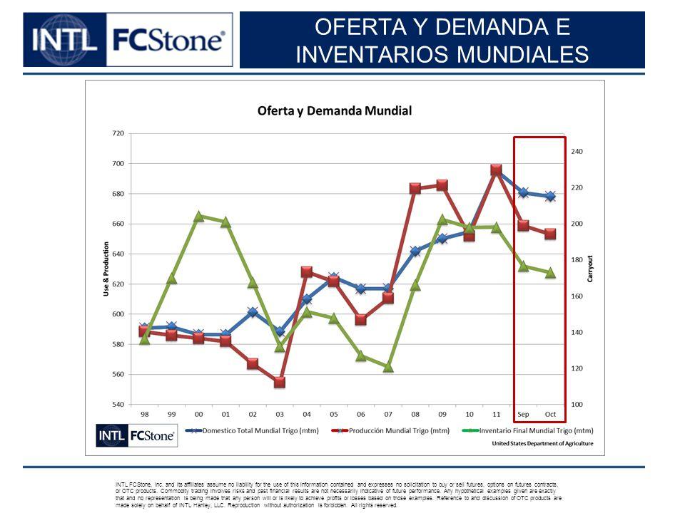 OFERTA Y DEMANDA E INVENTARIOS MUNDIALES INTL FCStone, Inc.