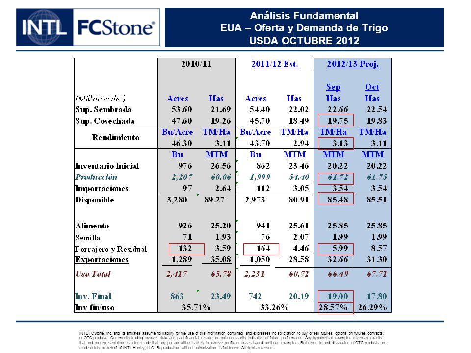 Análisis Fundamental EUA – Oferta y Demanda de Trigo USDA OCTUBRE 2012 INTL FCStone, Inc.