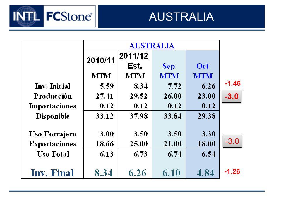 AUSTRALIA -3.0 -1.46 -1.26