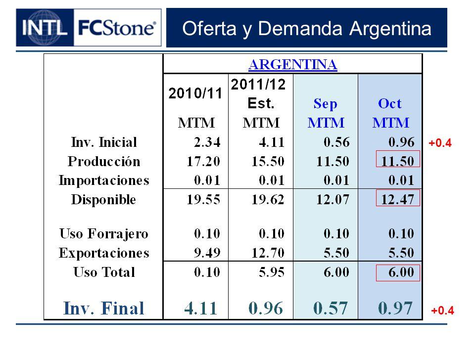 Oferta y Demanda Argentina +0.4