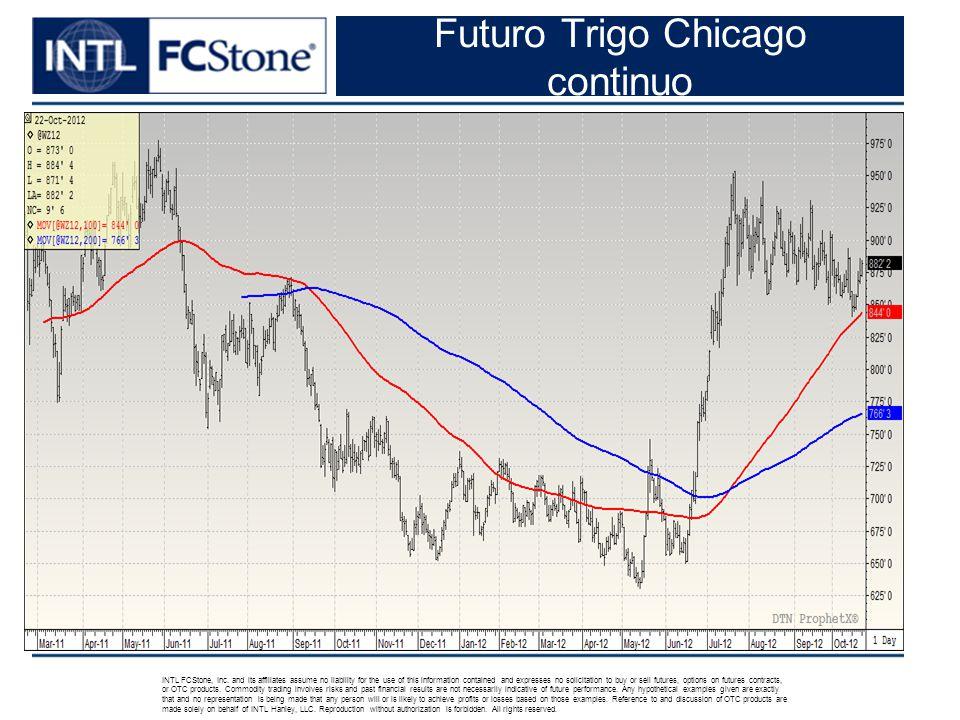 Futuro Trigo Chicago continuo INTL FCStone, Inc.