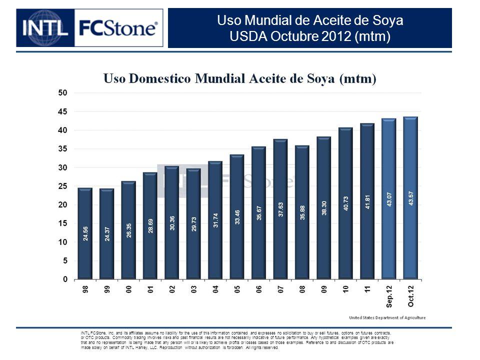 Uso Mundial de Aceite de Soya USDA Octubre 2012 (mtm)