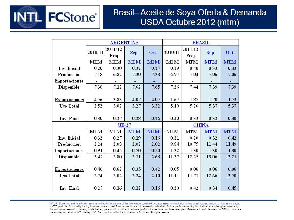Brasil– Aceite de Soya Oferta & Demanda USDA Octubre 2012 (mtm) INTL FCStone, Inc.