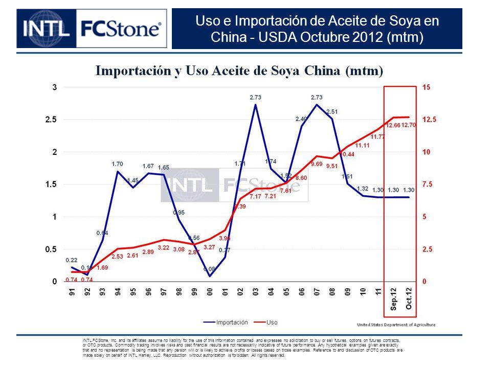 Uso e Importación de Aceite de Soya en China - USDA Octubre 2012 (mtm)