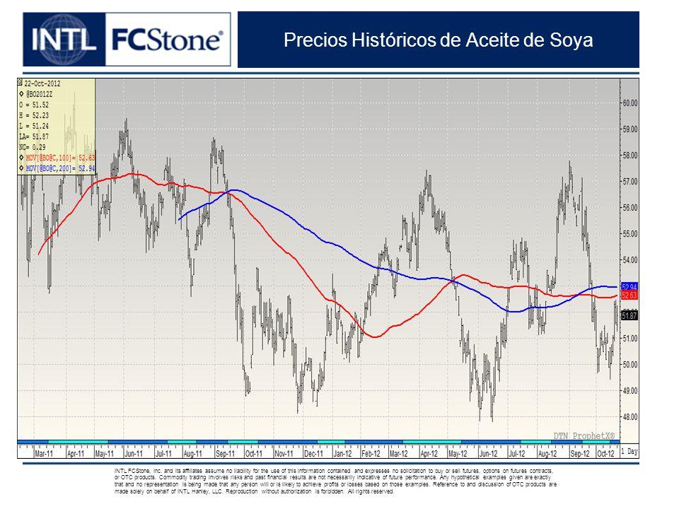Precios Históricos de Aceite de Soya INTL FCStone, Inc.