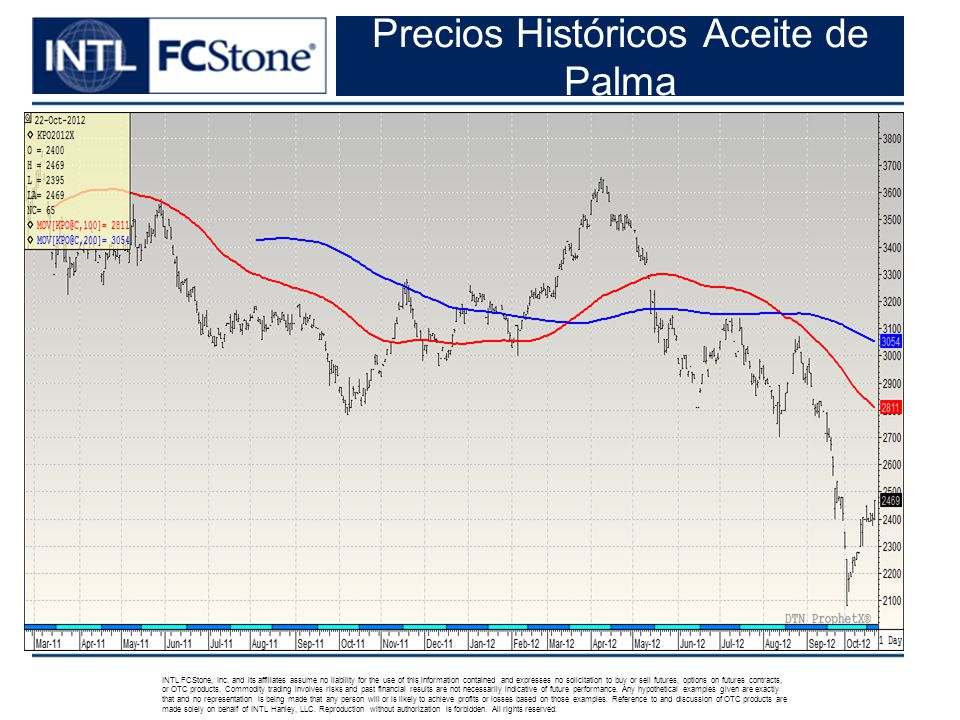 Precios Históricos Aceite de Palma INTL FCStone, Inc.