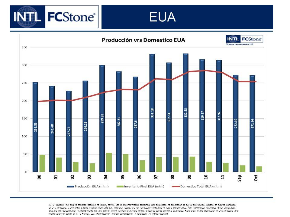 Inventarios/Uso EUA INTL FCStone, Inc.