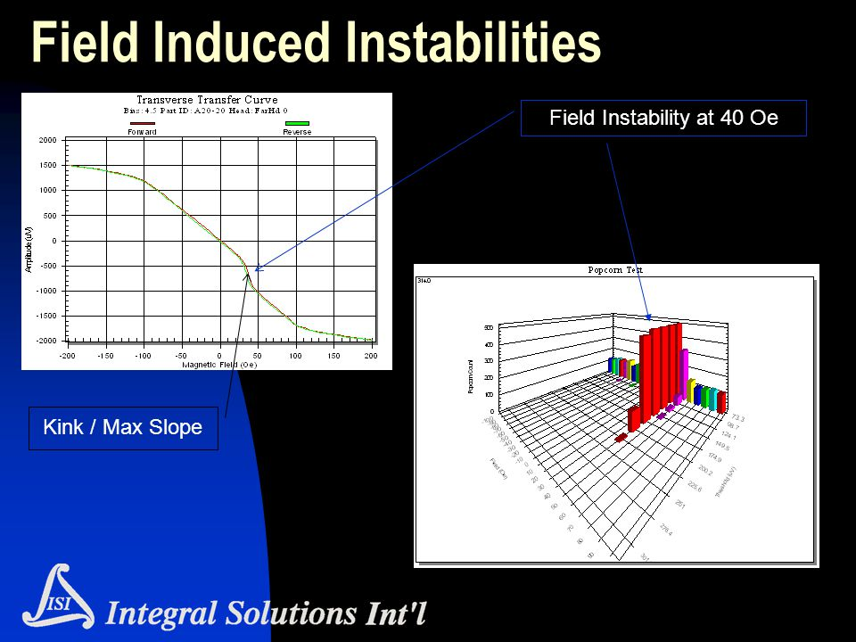 Field Induced Instabilities Kink / Max Slope Field Instability at 40 Oe