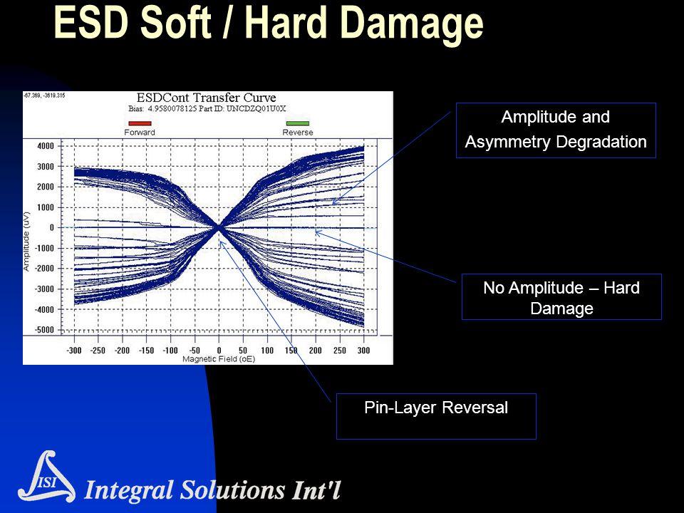 ESD Soft / Hard Damage Amplitude and Asymmetry Degradation Pin-Layer Reversal No Amplitude – Hard Damage