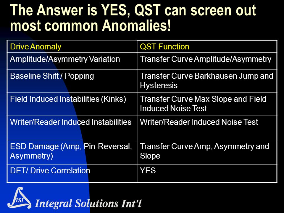 The Answer is YES, QST can screen out most common Anomalies! Drive AnomalyQST Function Amplitude/Asymmetry VariationTransfer Curve Amplitude/Asymmetry