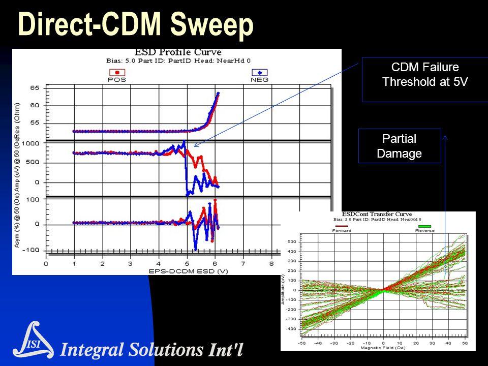 Direct-CDM Sweep CDM Failure Threshold at 5V Partial Damage