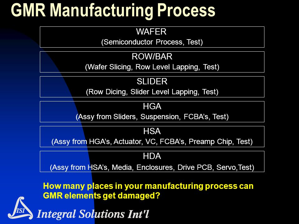 WAFER (Semiconductor Process, Test) ROW/BAR (Wafer Slicing, Row Level Lapping, Test) SLIDER (Row Dicing, Slider Level Lapping, Test) HGA (Assy from Sl