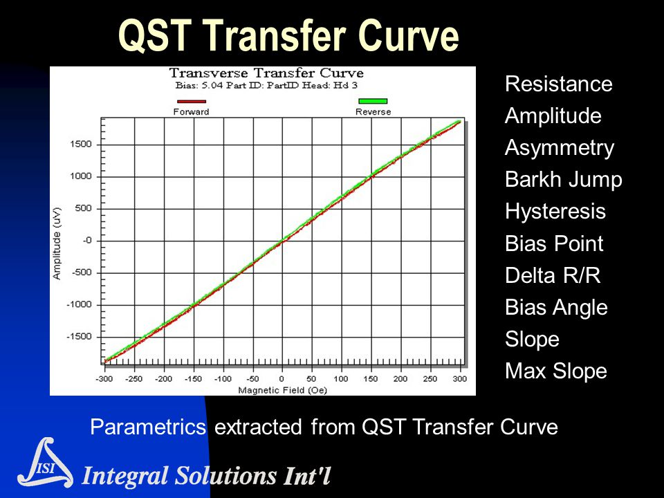 QST Transfer Curve Resistance Amplitude Asymmetry Barkh Jump Hysteresis Bias Point Delta R/R Bias Angle Slope Max Slope Parametrics extracted from QST