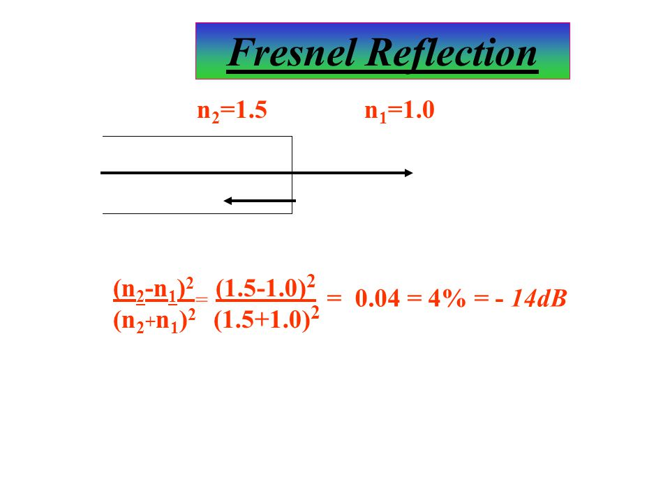 n 2 =1.5n 1 =1.0 (n 2 -n 1 ) 2 (1.5-1.0) 2 (n 2 + n 1 ) 2 (1.5+1.0) 2 = = 0.04 = 4% = - 14dB Fresnel Reflection