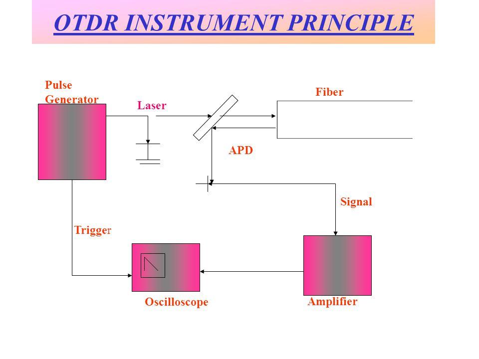 OTDR INSTRUMENT PRINCIPLE Fiber APD Signal Oscilloscope Amplifier Trigger Pulse Generator Laser