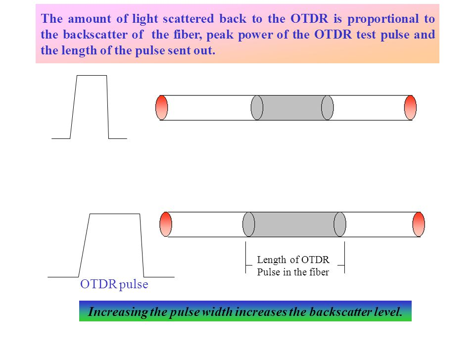 The amount of light scattered back to the OTDR is proportional to the backscatter of the fiber, peak power of the OTDR test pulse and the length of the pulse sent out.