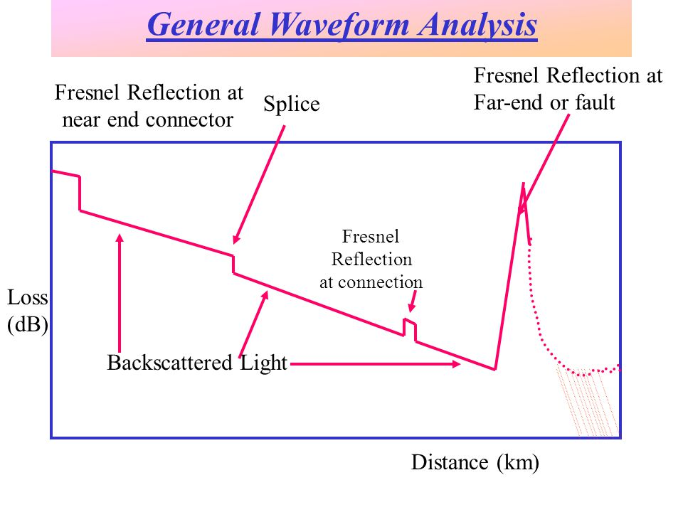 Backscattered Light Fresnel Reflection at connection Fresnel Reflection at near end connector Splice Fresnel Reflection at Far-end or fault Loss (dB) Distance (km) General Waveform Analysis