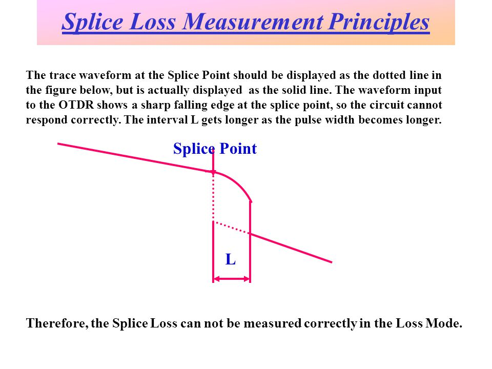 Splice Loss Measurement Principles The trace waveform at the Splice Point should be displayed as the dotted line in the figure below, but is actually displayed as the solid line.