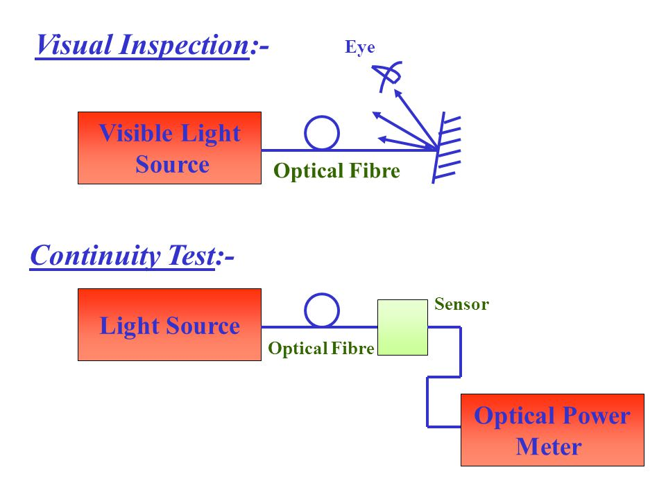 Visible Light Source Visual Inspection:- Eye Light Source Optical Power Meter Continuity Test:- Optical Fibre Sensor