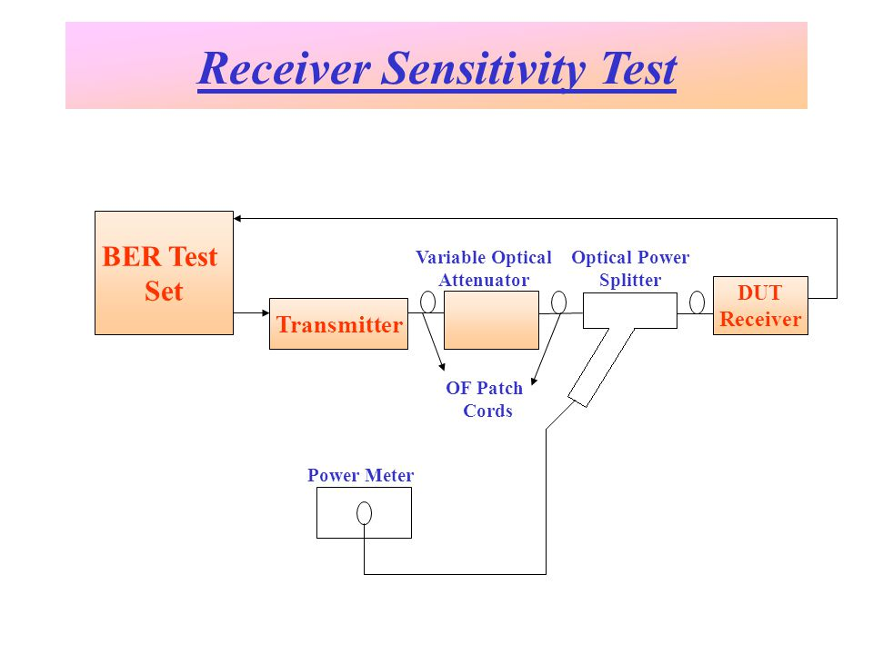 Receiver Sensitivity Test BER Test Set Transmitter DUT Receiver OF Patch Cords Variable Optical Attenuator Power Meter Optical Power Splitter