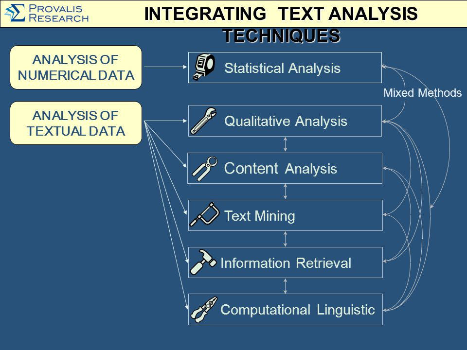 ANALYSIS OF TEXTUAL DATA Text Mining Content Analysis Information Retrieval ANALYSIS OF NUMERICAL DATA Statistical Analysis Qualitative Analysis Computational Linguistic Mixed Methods INTEGRATING TEXT ANALYSIS TECHNIQUES