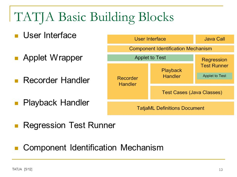 13 TATJA Basic Building Blocks User Interface Applet Wrapper Recorder Handler Playback Handler Regression Test Runner Component Identification Mechanism TATJA [5/12]