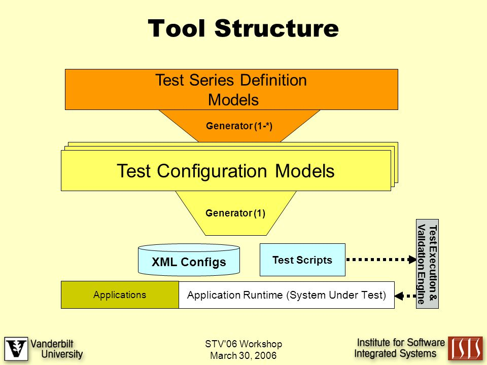 STV 06 Workshop March 30, 2006 Tool Structure Test Series Definition Models Generator (1-*) Test Configuration Models XML Configs Test Scripts Generator (1) Application Runtime ( System Under Test ) Test Execution & Validation Engine Applications