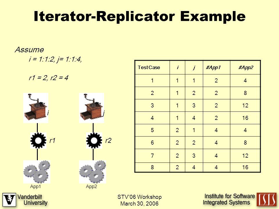 STV 06 Workshop March 30, 2006 Iterator-Replicator Example Assume i = 1:1:2, j= 1:1:4, r1 = 2, r2 = 4 r2 i r1 App1 j App2 Test Caseij#App1#App2 11124 21228 313212 414216 52144 62248 723412 824416