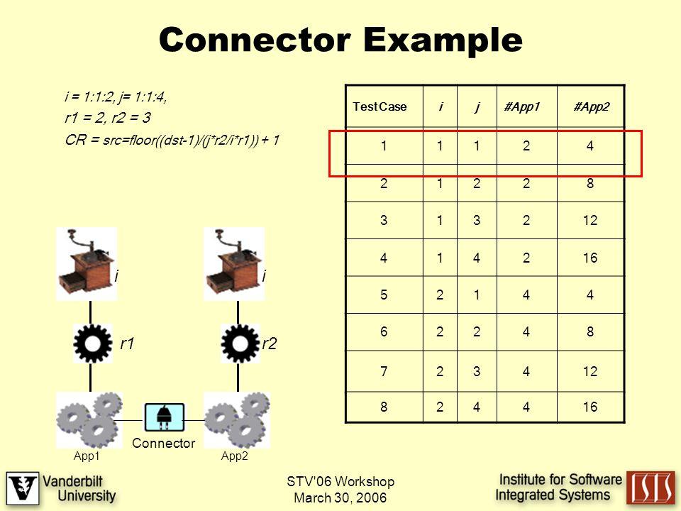 STV 06 Workshop March 30, 2006 Connector Example i = 1:1:2, j= 1:1:4, r1 = 2, r2 = 3 CR = src=floor((dst-1)/(j*r2/i*r1)) + 1 i r1 App1 i App2 r2 Test Caseij#App1#App2 11124 21228 313212 414216 52144 62248 723412 824416 Connector