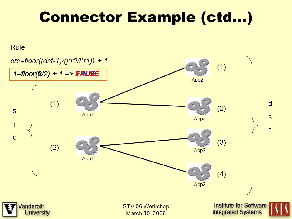 STV 06 Workshop March 30, 2006 Connector Example (ctd…) App1 App2 App1 App2 (1) (2) (1) dstdst srcsrc Rule: src=floor((dst-1)/(j*r2/i*r1)) + 1 (2) (3) (4) 1=floor(0/2) + 1 => TRUE1=floor(1/2) + 1 => TRUE1=floor(2/2) + 1 => FALSE1=floor(3/2) + 1 => FALSE