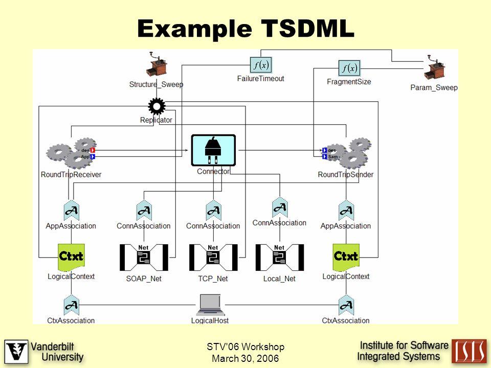 STV 06 Workshop March 30, 2006 Example TSDML