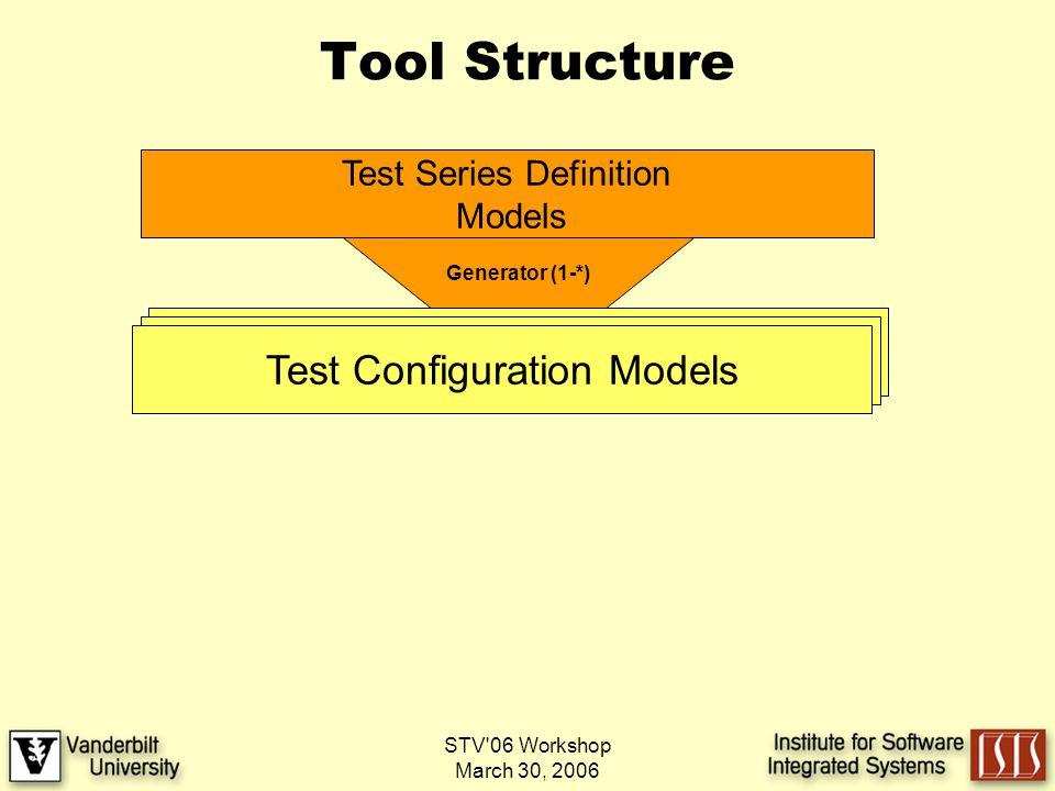 STV 06 Workshop March 30, 2006 Tool Structure Test Series Definition Models Generator (1-*) Test Configuration Models