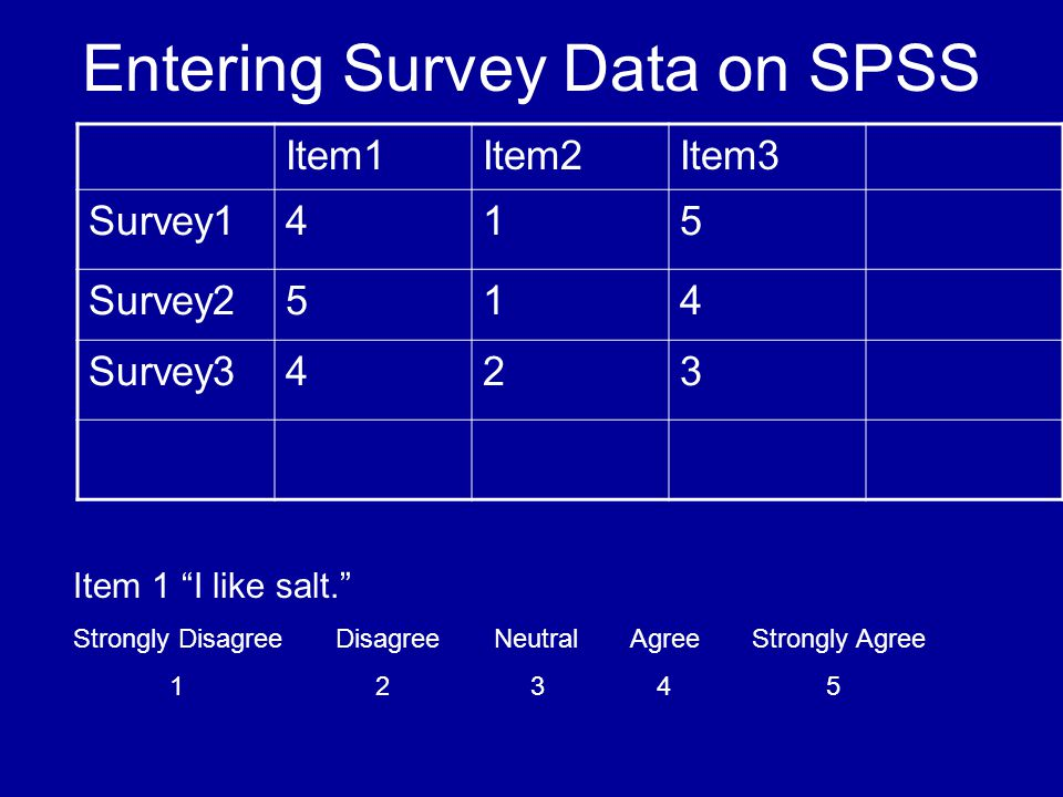 Entering Survey Data on SPSS Item1Item2Item3 Survey1415 Survey2514 Survey3423 Item 1 I like salt.